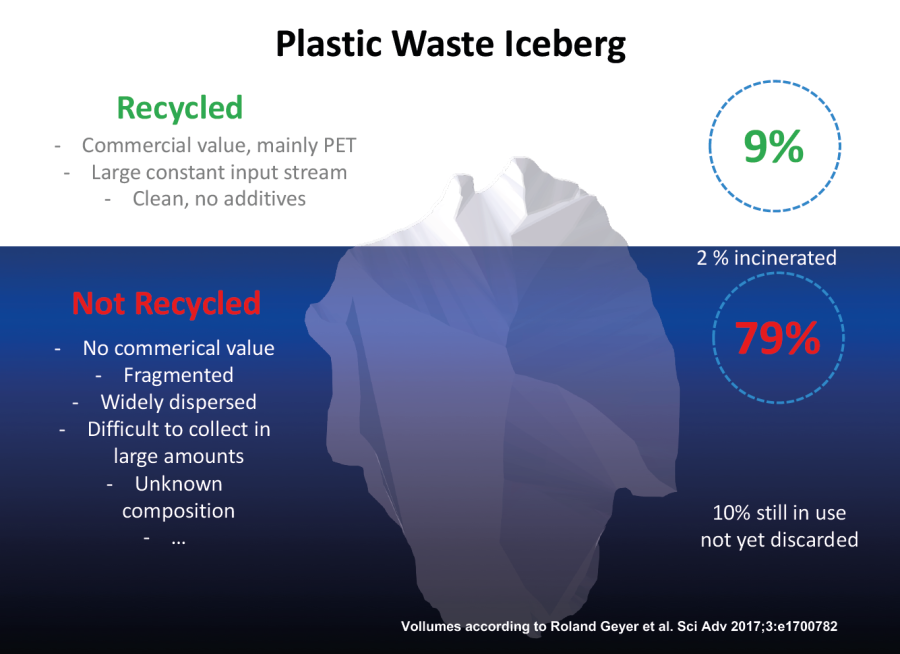 COPLARE, Coastal Plastics Recycling - Plastic Waste in and